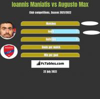 Ioannis Maniatis vs Augusto Max h2h player stats