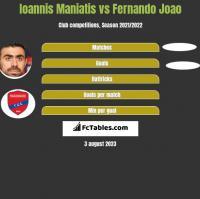 Ioannis Maniatis vs Fernando Joao h2h player stats