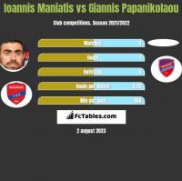Ioannis Maniatis vs Giannis Papanikolaou h2h player stats
