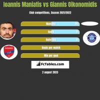 Ioannis Maniatis vs Giannis Oikonomidis h2h player stats
