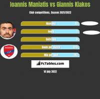 Ioannis Maniatis vs Giannis Kiakos h2h player stats