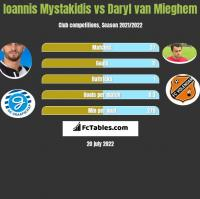 Ioannis Mystakidis vs Daryl van Mieghem h2h player stats