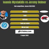 Ioannis Mystakidis vs Jeremy Helmer h2h player stats