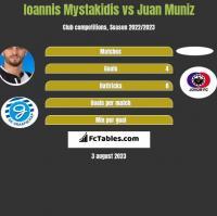 Ioannis Mystakidis vs Juan Muniz h2h player stats