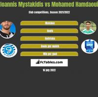 Ioannis Mystakidis vs Mohamed Hamdaoui h2h player stats