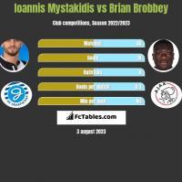 Ioannis Mystakidis vs Brian Brobbey h2h player stats