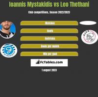 Ioannis Mystakidis vs Leo Thethani h2h player stats