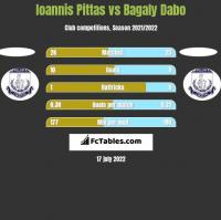 Ioannis Pittas vs Bagaly Dabo h2h player stats
