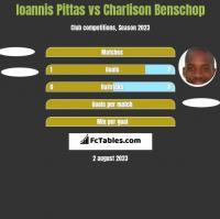 Ioannis Pittas vs Charlison Benschop h2h player stats