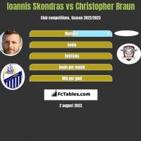Ioannis Skondras vs Christopher Braun h2h player stats