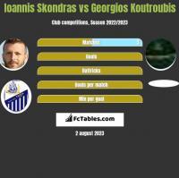 Ioannis Skondras vs Georgios Koutroubis h2h player stats