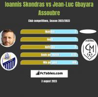 Ioannis Skondras vs Jean-Luc Gbayara Assoubre h2h player stats