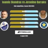 Ioannis Skondras vs Jeronimo Barrales h2h player stats