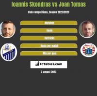 Ioannis Skondras vs Joan Tomas h2h player stats