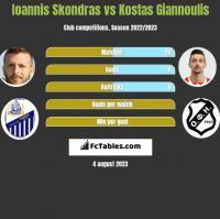 Ioannis Skondras vs Kostas Giannoulis h2h player stats
