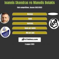 Ioannis Skondras vs Manolis Bolakis h2h player stats