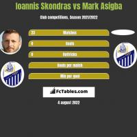 Ioannis Skondras vs Mark Asigba h2h player stats