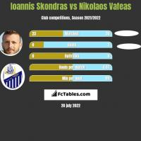 Ioannis Skondras vs Nikolaos Vafeas h2h player stats