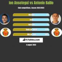 Ion Ansotegui vs Antonio Raillo h2h player stats