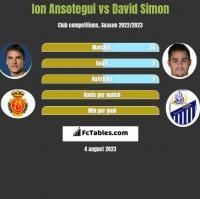 Ion Ansotegui vs David Simon h2h player stats