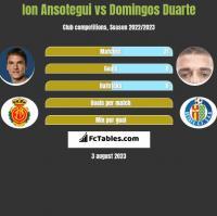 Ion Ansotegui vs Domingos Duarte h2h player stats