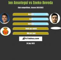Ion Ansotegui vs Eneko Boveda h2h player stats