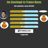 Ion Ansotegui vs Franco Russo h2h player stats