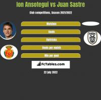 Ion Ansotegui vs Juan Sastre h2h player stats
