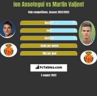Ion Ansotegui vs Martin Valjent h2h player stats