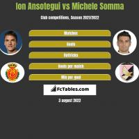 Ion Ansotegui vs Michele Somma h2h player stats