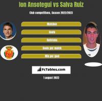 Ion Ansotegui vs Salva Ruiz h2h player stats