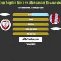 Ion Bogdan Mara vs Aleksandar Kovacevic h2h player stats
