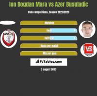 Ion Bogdan Mara vs Azer Busuladic h2h player stats
