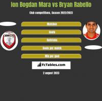 Ion Bogdan Mara vs Bryan Rabello h2h player stats
