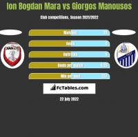 Ion Bogdan Mara vs Giorgos Manousos h2h player stats