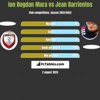Ion Bogdan Mara vs Jean Barrientos h2h player stats