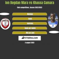 Ion Bogdan Mara vs Khassa Camara h2h player stats
