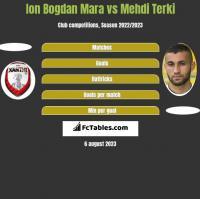 Ion Bogdan Mara vs Mehdi Terki h2h player stats