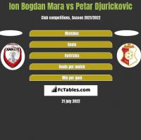 Ion Bogdan Mara vs Petar Djurickovic h2h player stats