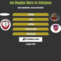 Ion Bogdan Mara vs Sturgeon h2h player stats