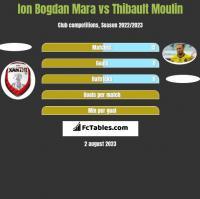 Ion Bogdan Mara vs Thibault Moulin h2h player stats