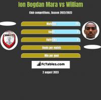 Ion Bogdan Mara vs William h2h player stats