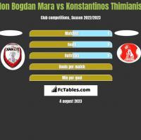 Ion Bogdan Mara vs Konstantinos Thimianis h2h player stats