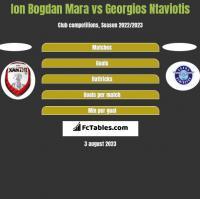 Ion Bogdan Mara vs Georgios Ntaviotis h2h player stats