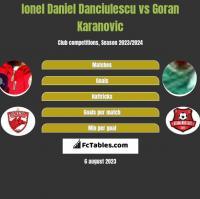 Ionel Daniel Danciulescu vs Goran Karanovic h2h player stats
