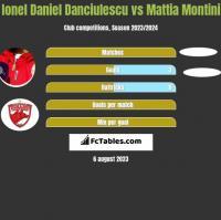 Ionel Daniel Danciulescu vs Mattia Montini h2h player stats