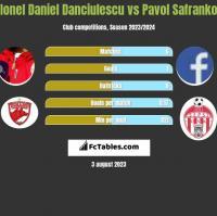 Ionel Daniel Danciulescu vs Pavol Safranko h2h player stats