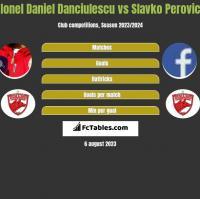 Ionel Daniel Danciulescu vs Slavko Perovic h2h player stats