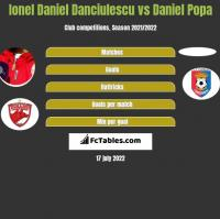 Ionel Daniel Danciulescu vs Daniel Popa h2h player stats