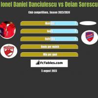 Ionel Daniel Danciulescu vs Deian Sorescu h2h player stats